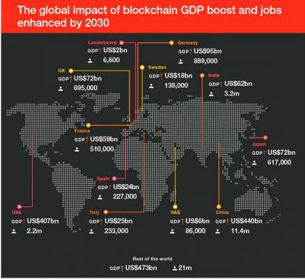 La tecnología Blockchain podría impulsar la economía mundial en 1,7 billones de dólares en 2030
