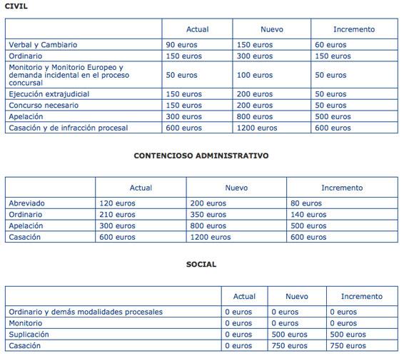Gráfico civil, contencioso administrativo y social