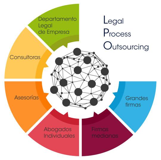 Externalización e Internalización de recursos: LPO y LIM