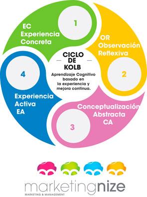 Los Despachos cognitivos y la gestión del conocimiento como motor para la Innovación